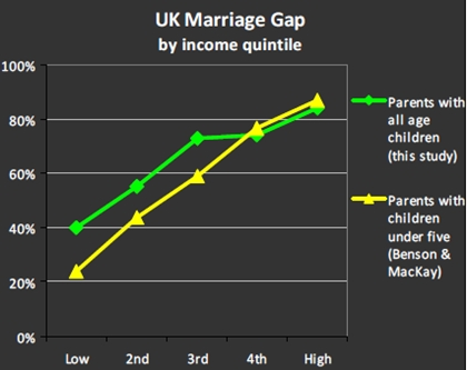 UK Marriage Gap